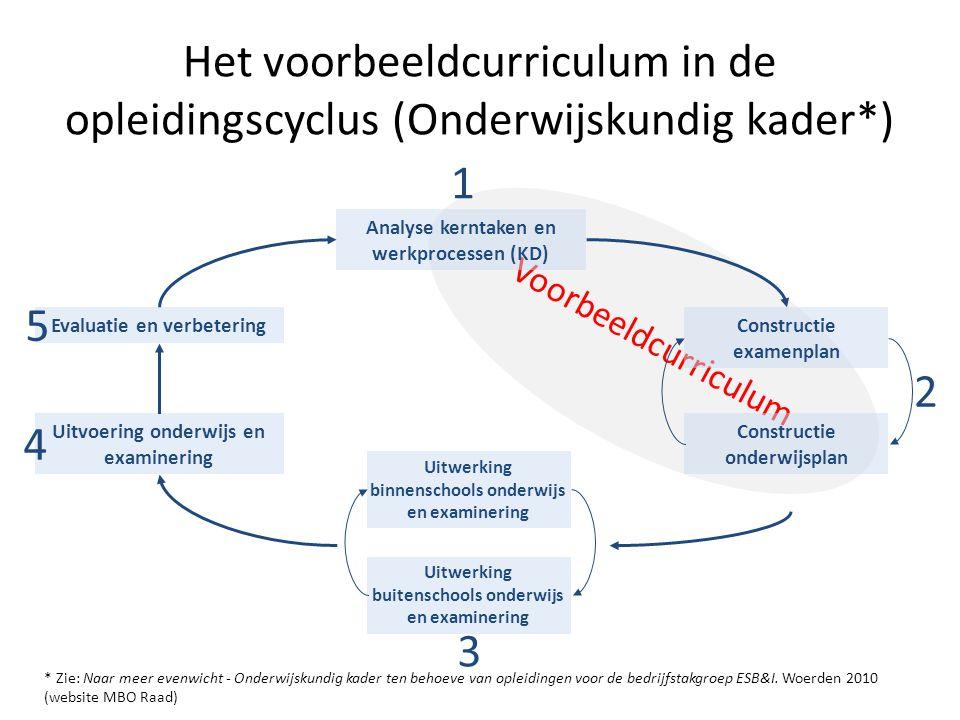 Het voorbeeldcurriculum in de opleidingscyclus (Onderwijskundig kader