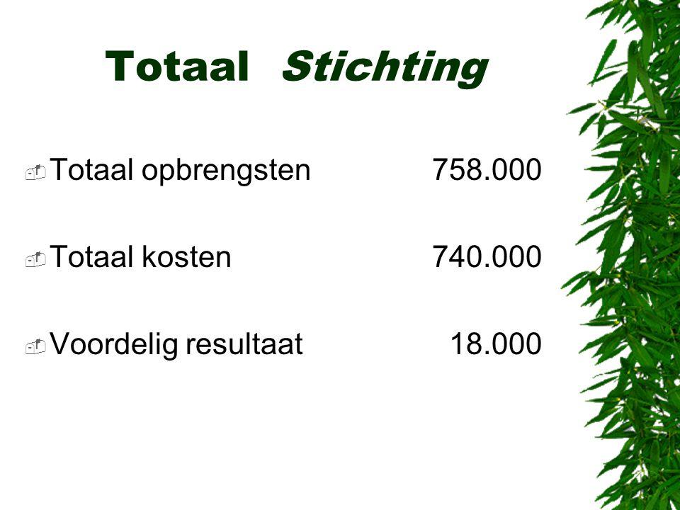 Totaal Stichting Totaal opbrengsten 758.000 Totaal kosten 740.000