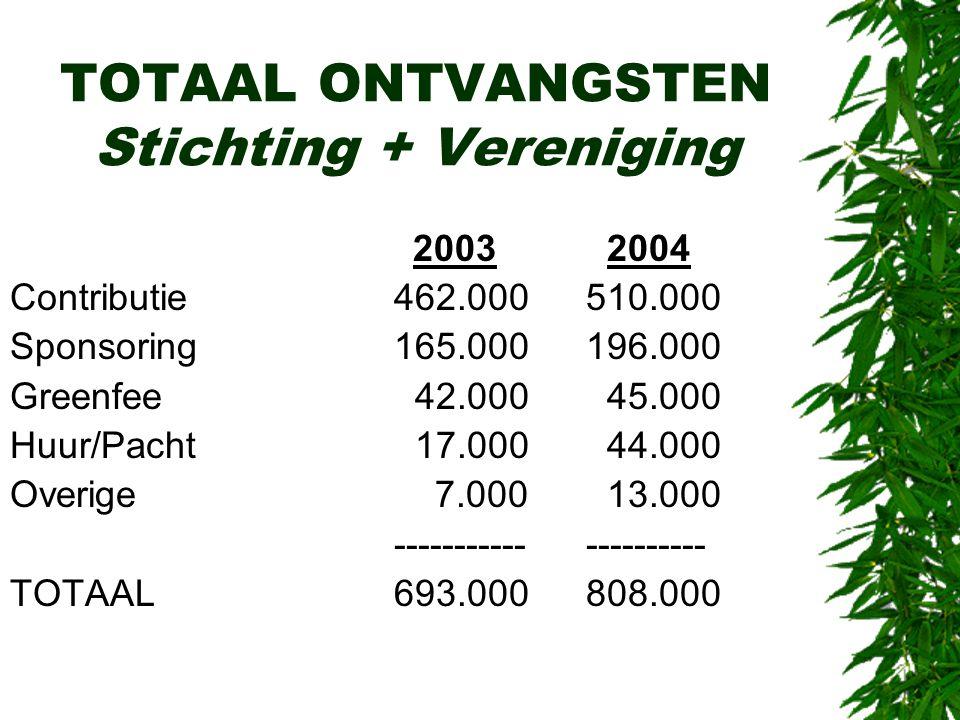 TOTAAL ONTVANGSTEN Stichting + Vereniging