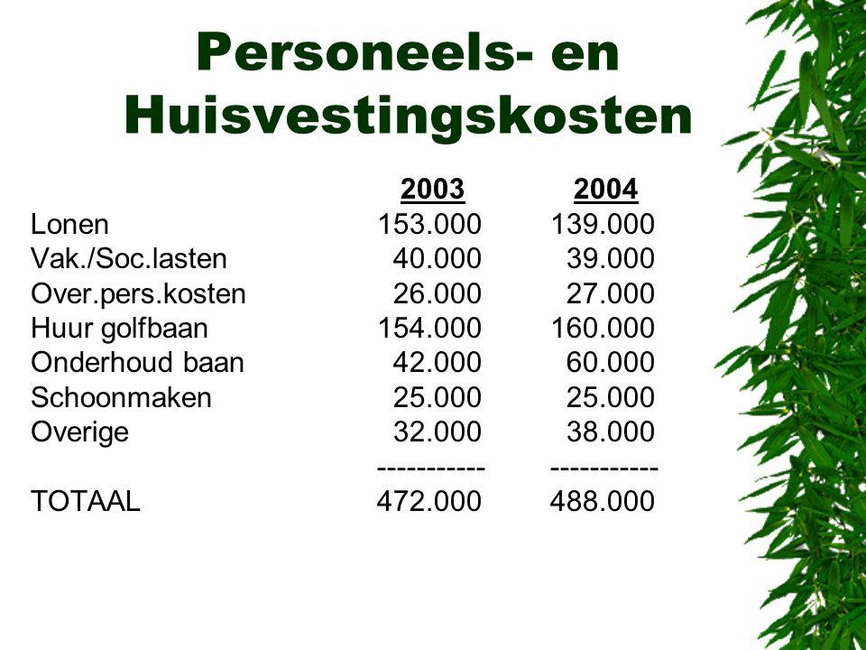 Personeels- en Huisvestingskosten