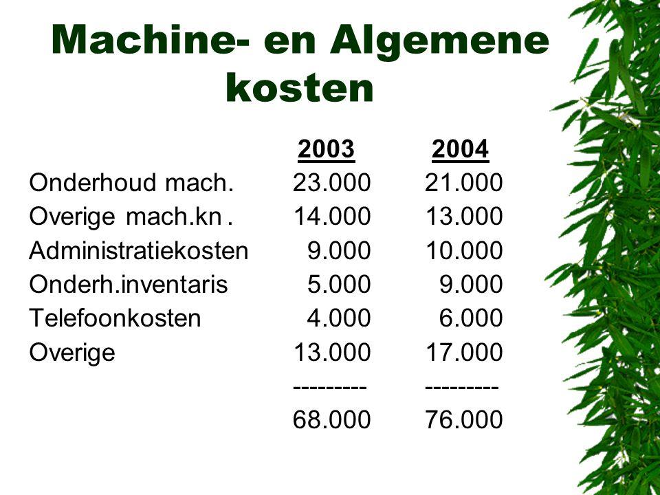 Machine- en Algemene kosten