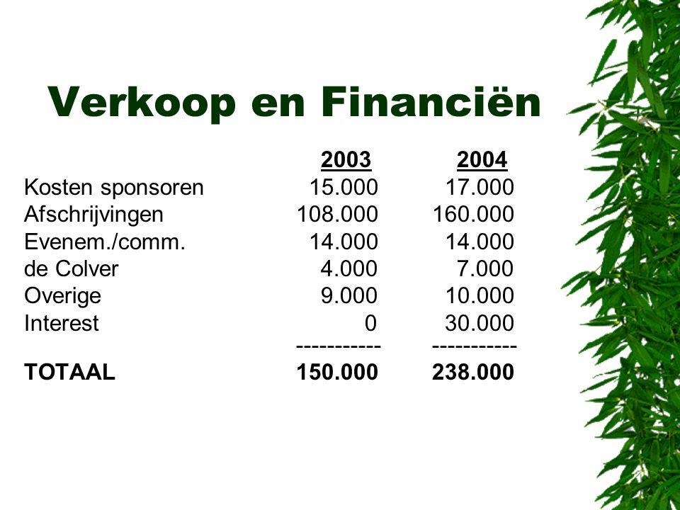 Verkoop en Financiën 2003 2004 Kosten sponsoren 15.000 17.000