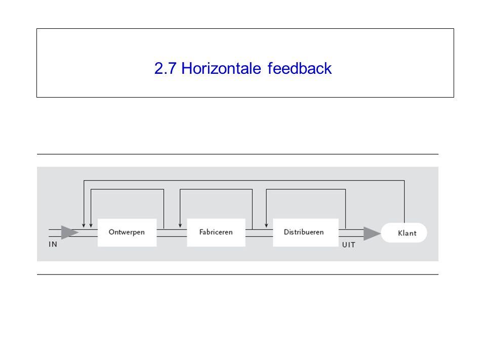 2.7 Horizontale feedback