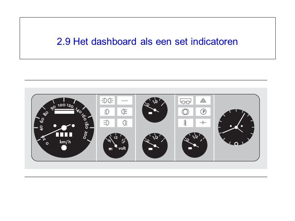 2.9 Het dashboard als een set indicatoren