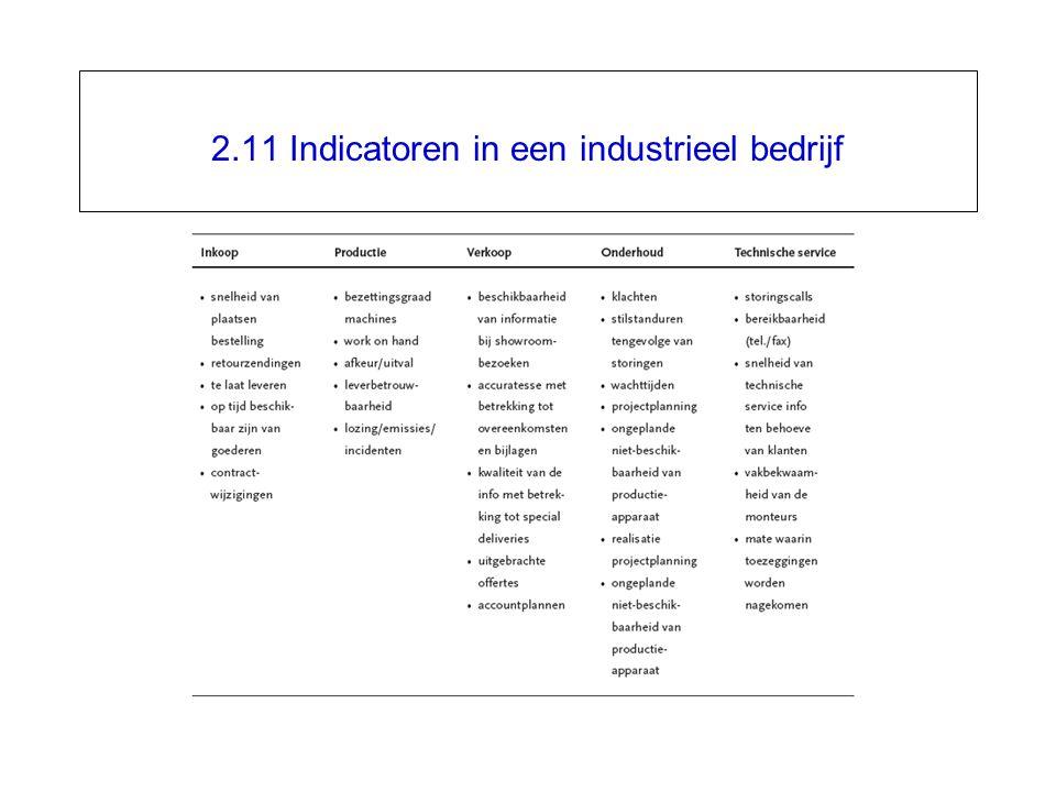 2.11 Indicatoren in een industrieel bedrijf