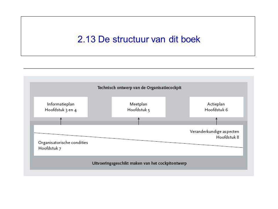 2.13 De structuur van dit boek