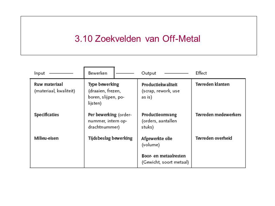 3.10 Zoekvelden van Off-Metal