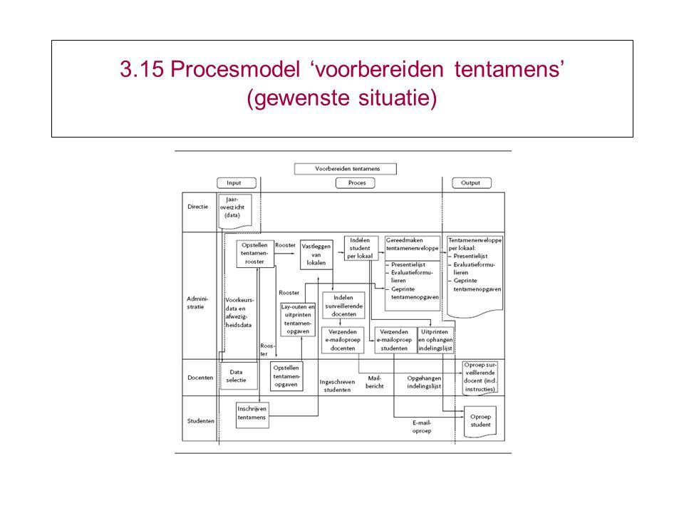 3.15 Procesmodel 'voorbereiden tentamens' (gewenste situatie)