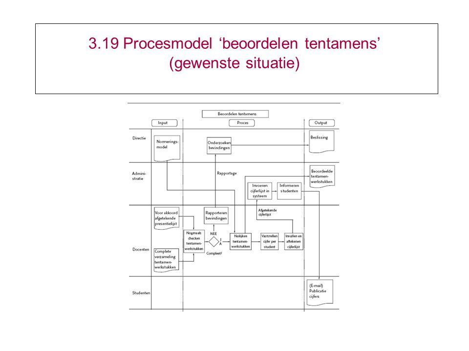 3.19 Procesmodel 'beoordelen tentamens' (gewenste situatie)