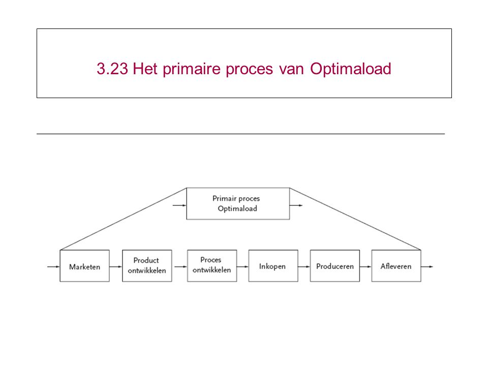 3.23 Het primaire proces van Optimaload