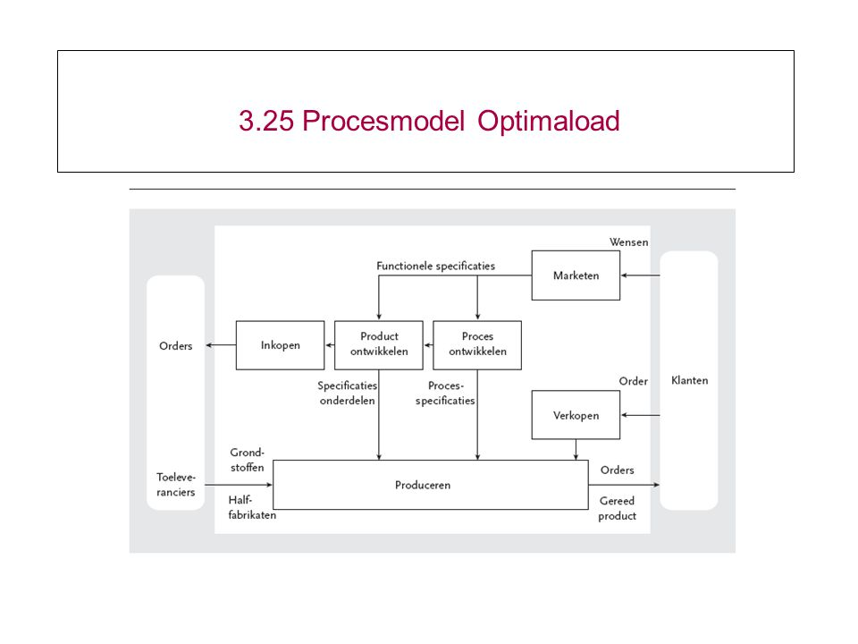 3.25 Procesmodel Optimaload