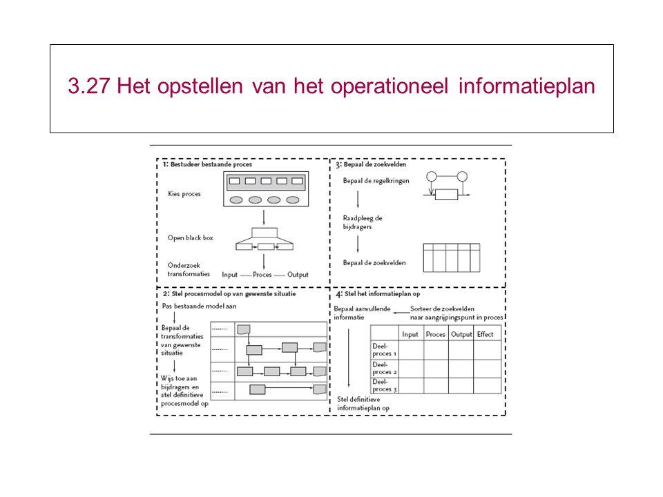 3.27 Het opstellen van het operationeel informatieplan