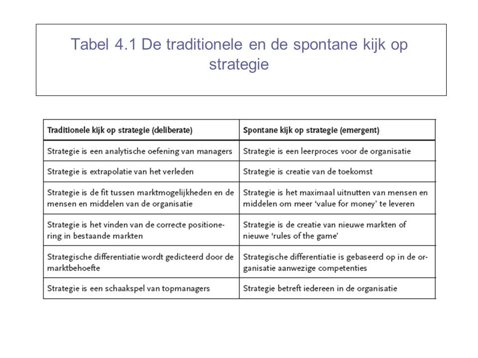 Tabel 4.1 De traditionele en de spontane kijk op strategie