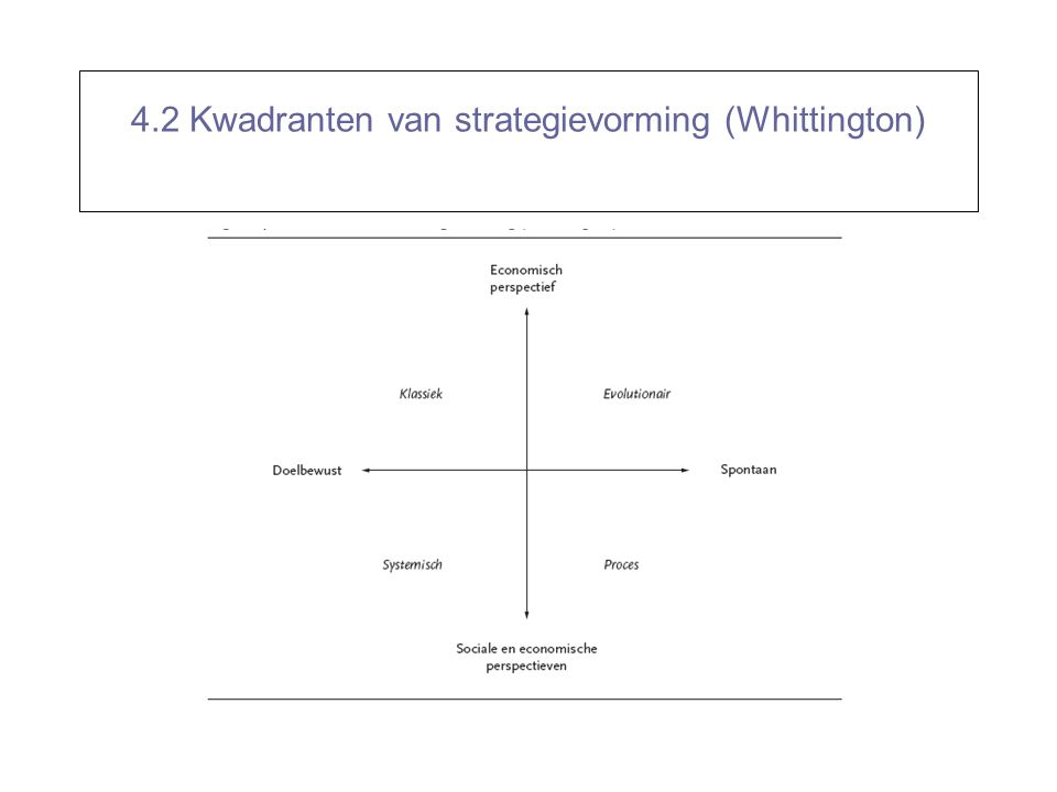 4.2 Kwadranten van strategievorming (Whittington)
