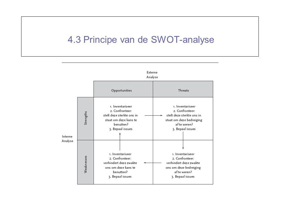 4.3 Principe van de SWOT-analyse