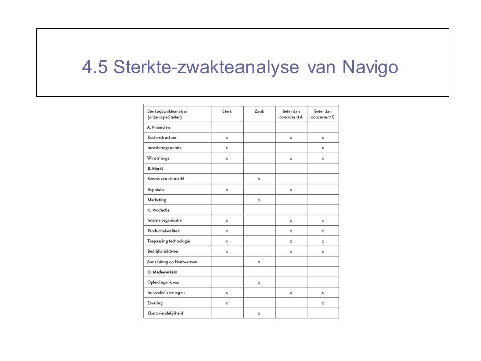 4.5 Sterkte-zwakteanalyse van Navigo