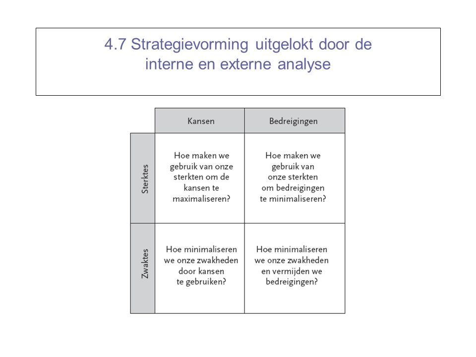 4.7 Strategievorming uitgelokt door de interne en externe analyse