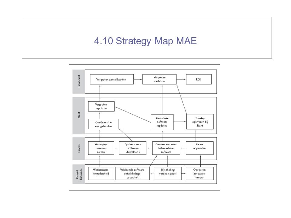 4.10 Strategy Map MAE