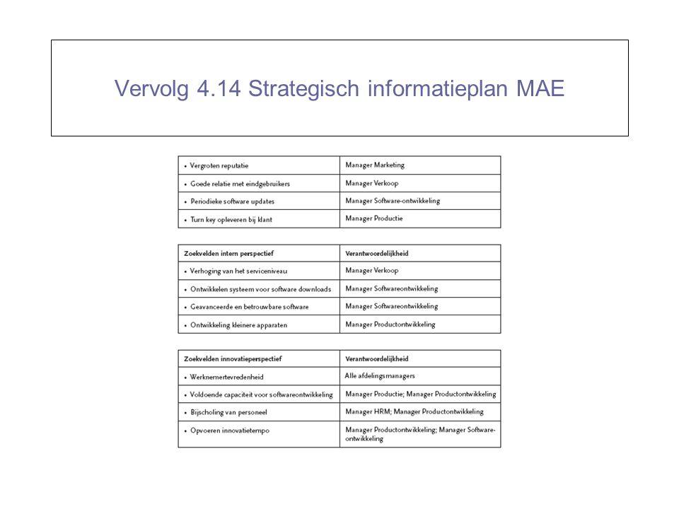 Vervolg 4.14 Strategisch informatieplan MAE