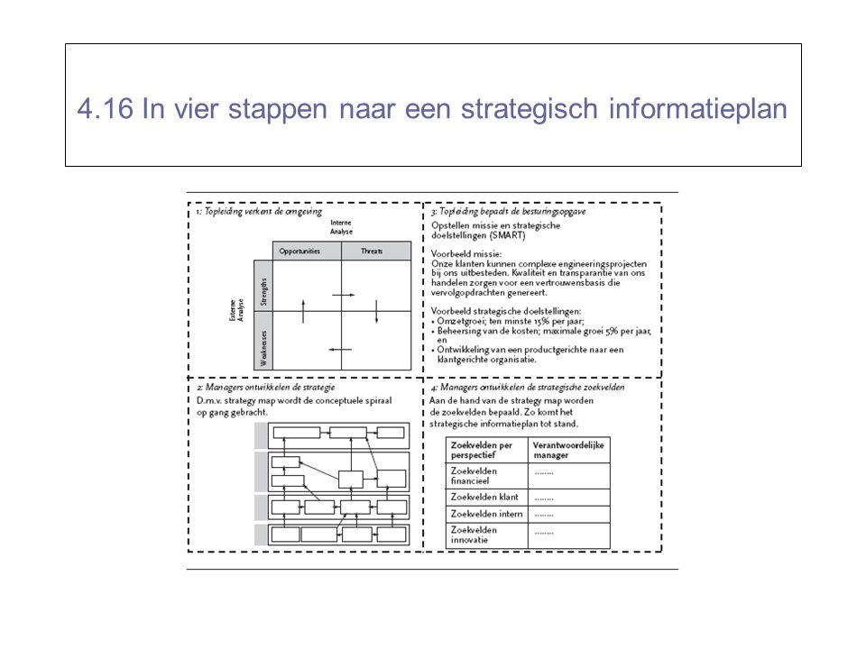 De 5 fasen van een strategisch facilitair plan