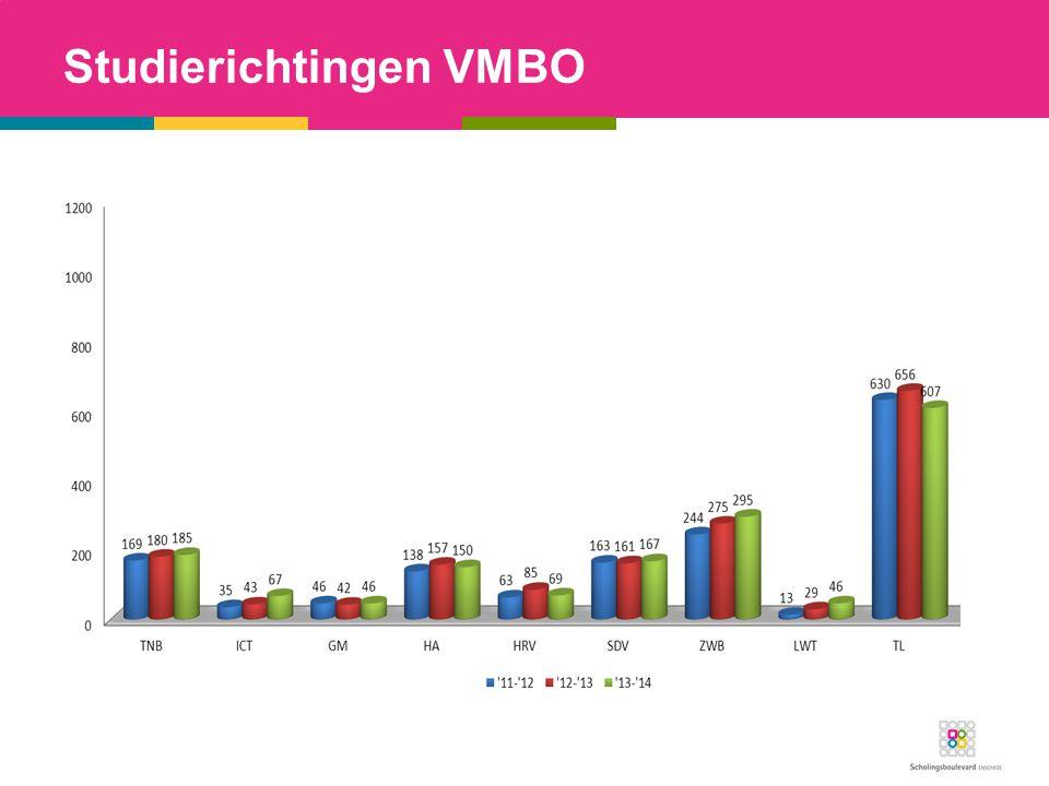 Studierichtingen VMBO