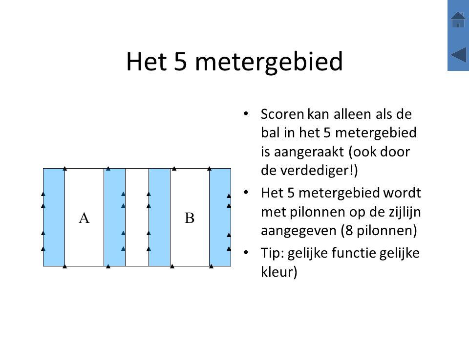 Het 5 metergebied Scoren kan alleen als de bal in het 5 metergebied is aangeraakt (ook door de verdediger!)