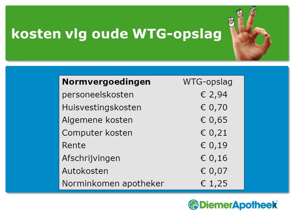 kosten vlg oude WTG-opslag