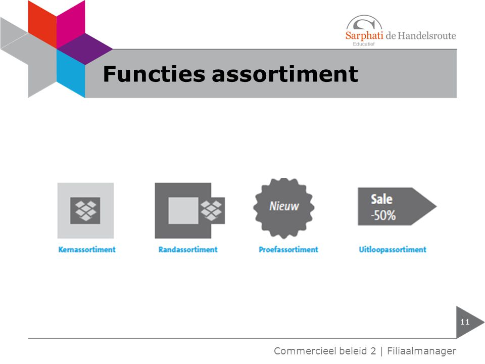 Functies assortiment Commercieel beleid 2 | Filiaalmanager