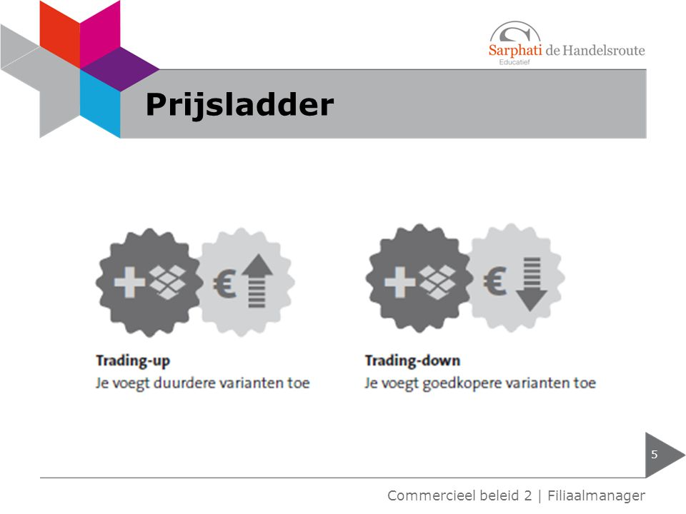 Prijsladder Commercieel beleid 2 | Filiaalmanager