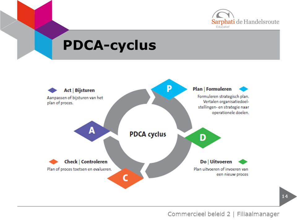 PDCA-cyclus Commercieel beleid 2 | Filiaalmanager