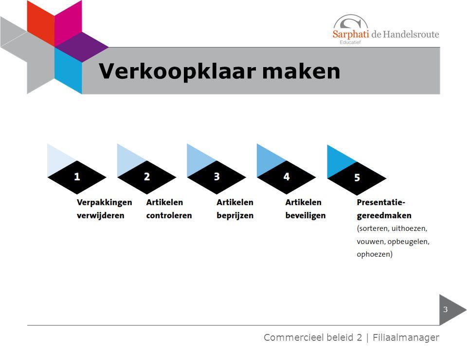 Verkoopklaar maken Commercieel beleid 2 | Filiaalmanager