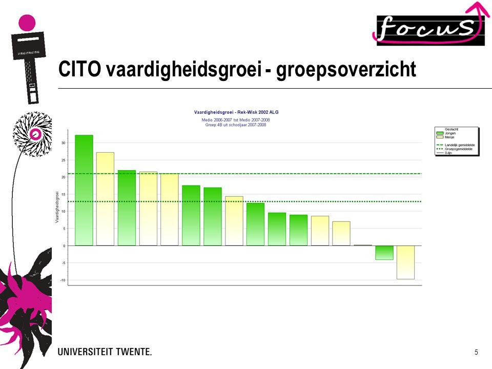 CITO vaardigheidsgroei - groepsoverzicht
