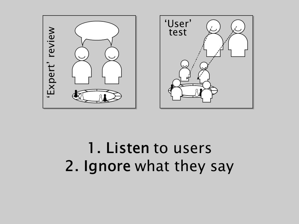 'User' test 'Expert' review 1. Listen to users 2. Ignore what they say