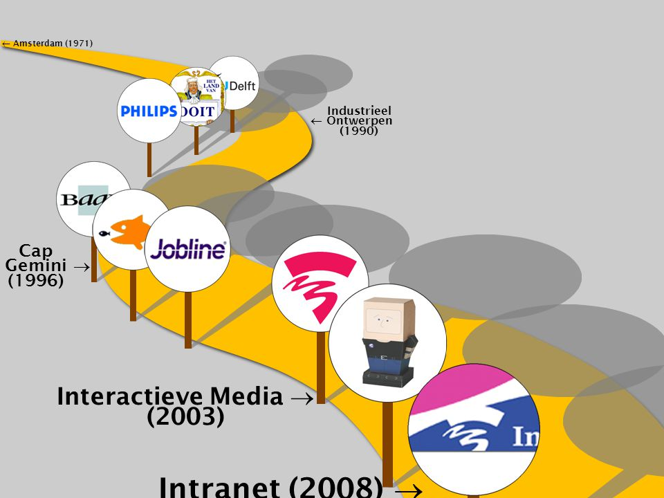 Intranet (2008)  Interactieve Media  (2003) Cap Gemini  (1996)
