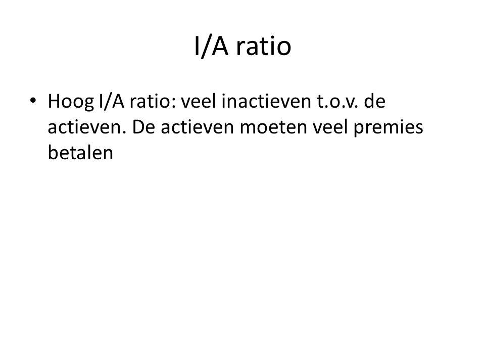 I/A ratio Hoog I/A ratio: veel inactieven t.o.v. de actieven.