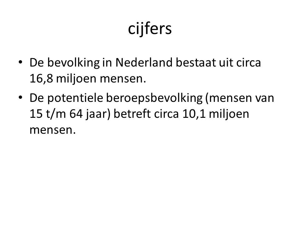 cijfers De bevolking in Nederland bestaat uit circa 16,8 miljoen mensen.