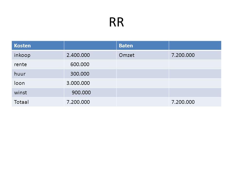 RR Kosten Baten inkoop 2.400.000 Omzet 7.200.000 rente 600.000 huur