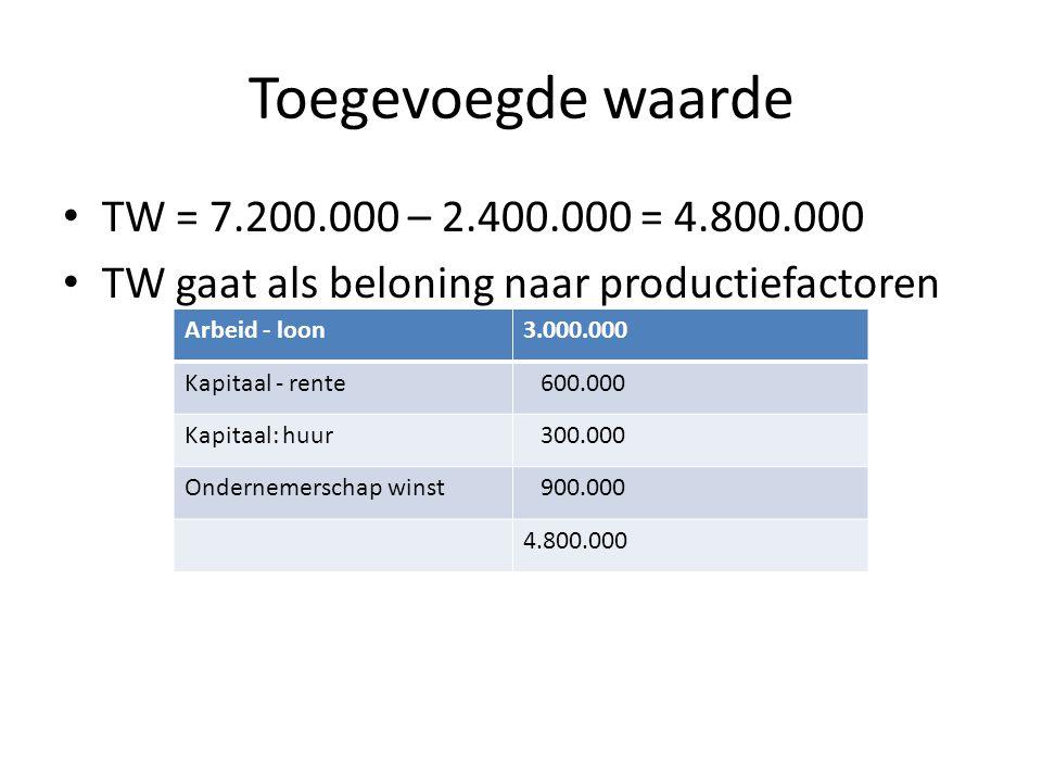Toegevoegde waarde TW = 7.200.000 – 2.400.000 = 4.800.000