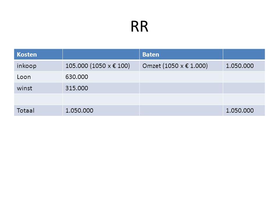 RR Kosten Baten inkoop 105.000 (1050 x € 100) Omzet (1050 x € 1.000)