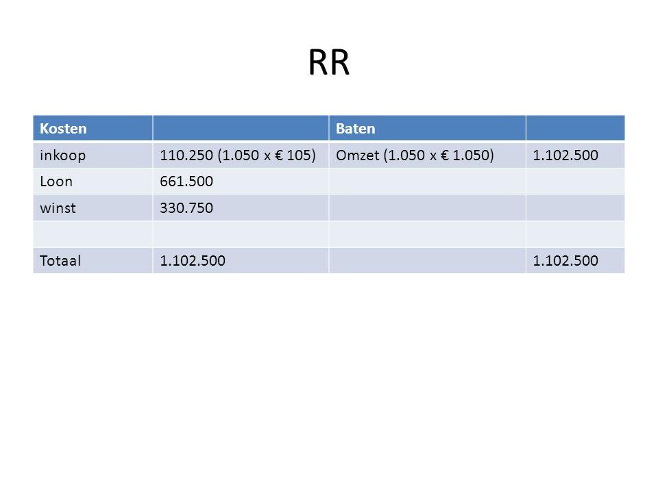 RR Kosten Baten inkoop 110.250 (1.050 x € 105) Omzet (1.050 x € 1.050)