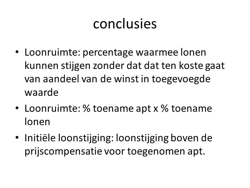conclusies Loonruimte: percentage waarmee lonen kunnen stijgen zonder dat dat ten koste gaat van aandeel van de winst in toegevoegde waarde.