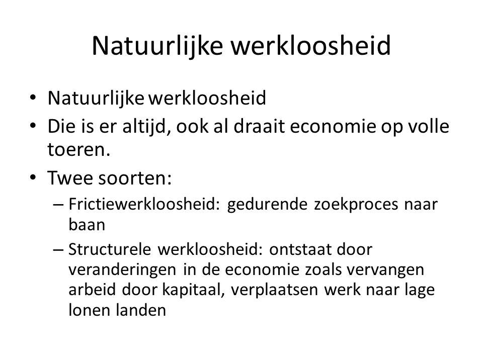 Natuurlijke werkloosheid