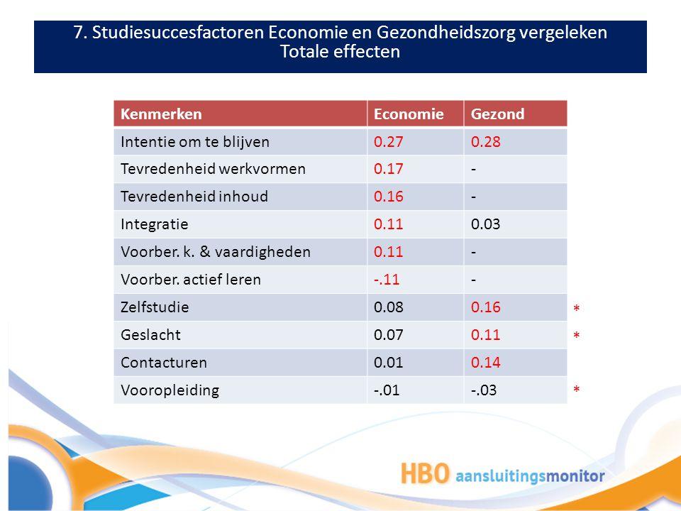 7. Studiesuccesfactoren Economie en Gezondheidszorg vergeleken