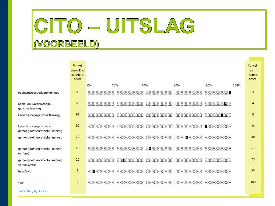 CITO – UITSLAG (voorbeeld)