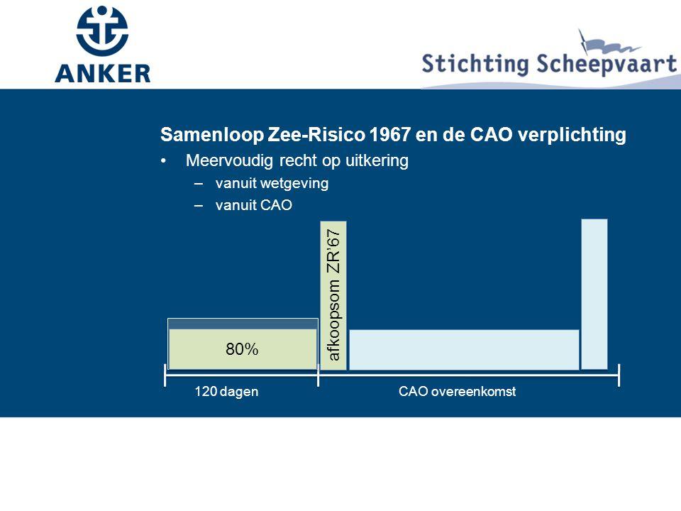 Samenloop Zee-Risico 1967 en de CAO verplichting