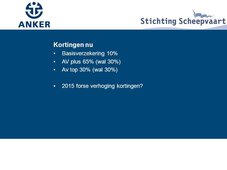 Kortingen nu Basisverzekering 10% AV plus 65% (wal 30%)