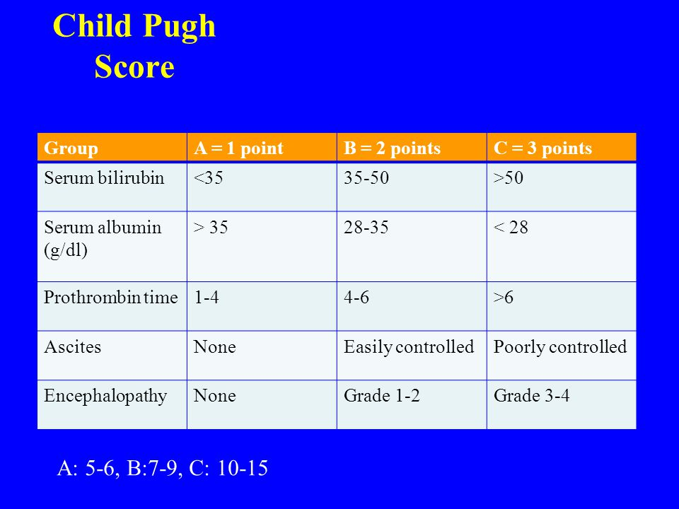Child Pugh Score A: 5-6, B:7-9, C: 10-15 Group A = 1 point