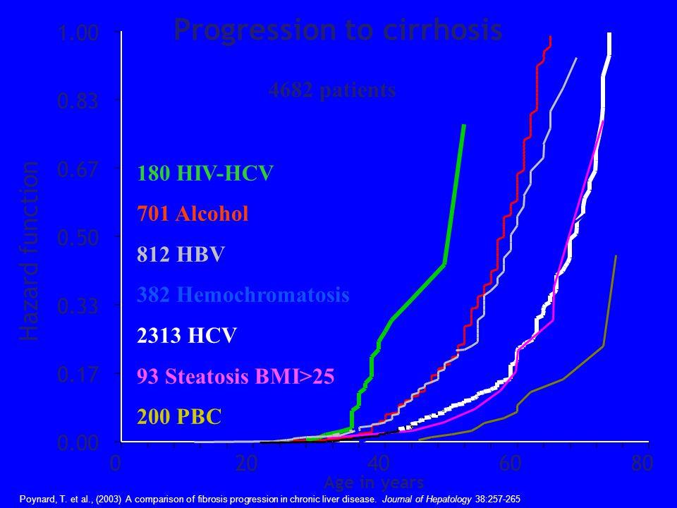Progression to cirrhosis