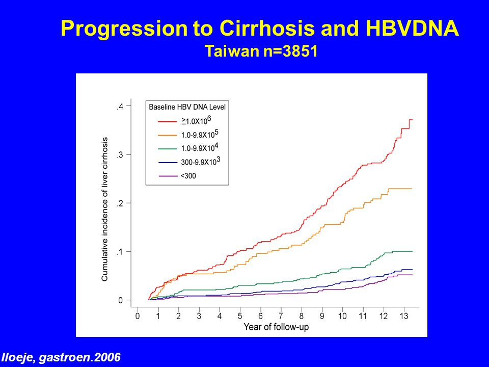 Progression to Cirrhosis and HBVDNA