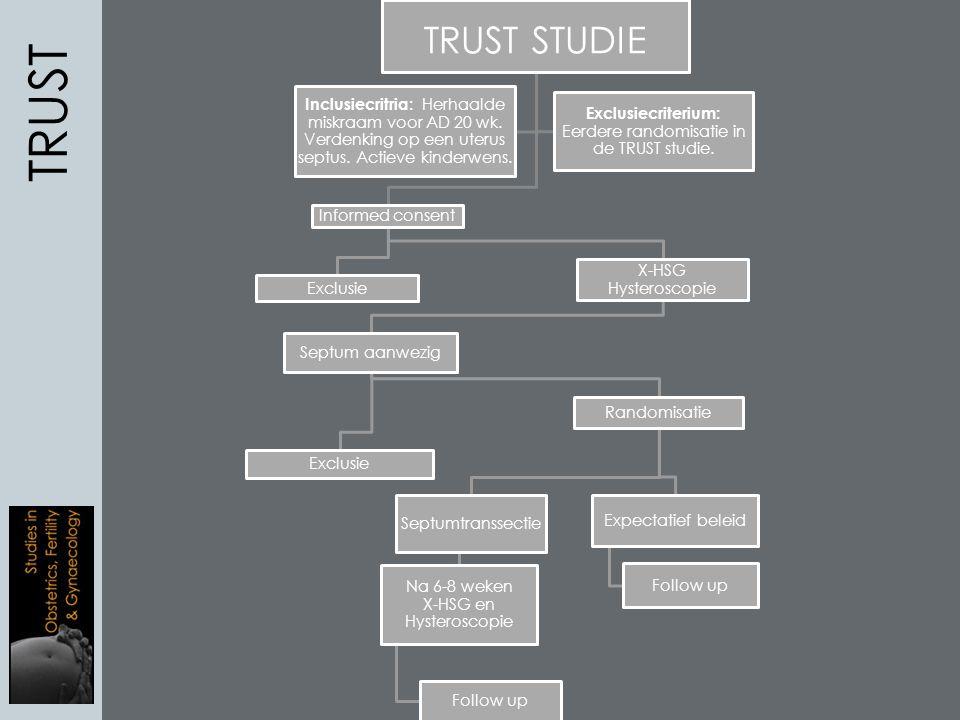 TRUST TRUST STUDIE. Inclusiecritria: Herhaalde miskraam voor AD 20 wk. Verdenking op een uterus septus. Actieve kinderwens.